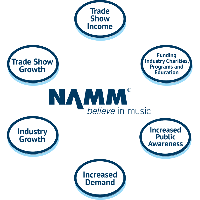 NAMM Circle of Benefits